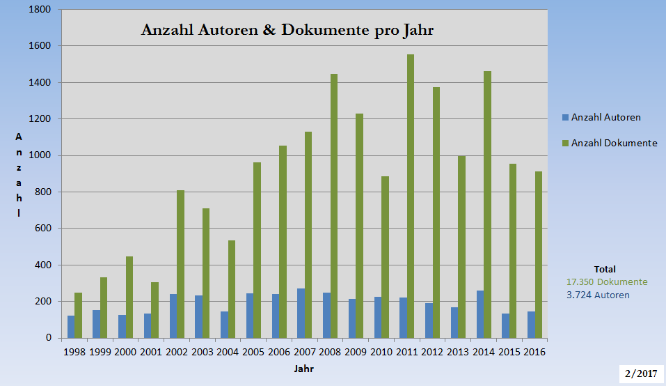 Anzahl Autoren und Dokumente pro Jahr